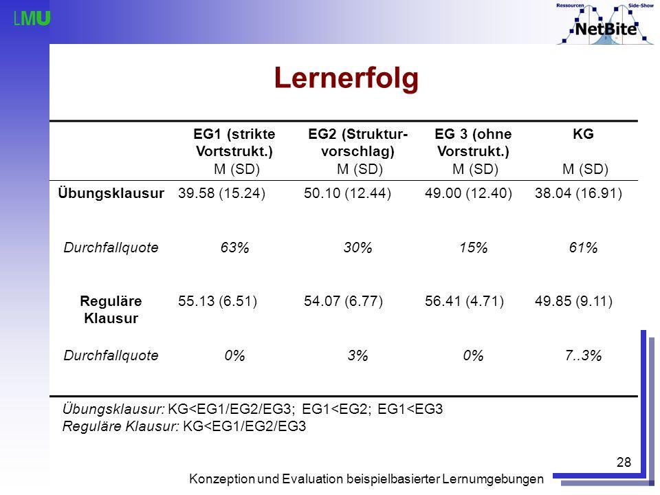 Konzeption und Evaluation beispielbasierter Lernumgebungen 28 Lernerfolg EG1 (strikte Vortstrukt.) M (SD) EG2 (Struktur- vorschlag) M (SD) EG 3 (ohne
