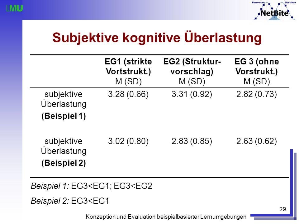 Konzeption und Evaluation beispielbasierter Lernumgebungen 29 Subjektive kognitive Überlastung EG1 (strikte Vortstrukt.) M (SD) EG2 (Struktur- vorschl