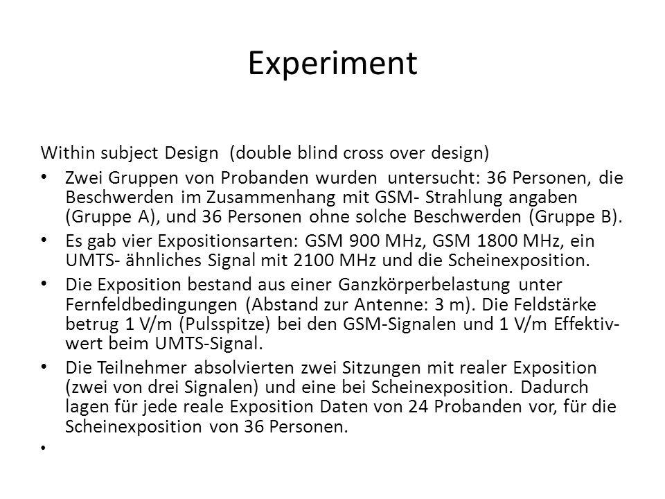 Experiment Within subject Design (double blind cross over design) Zwei Gruppen von Probanden wurden untersucht: 36 Personen, die Beschwerden im Zusamm