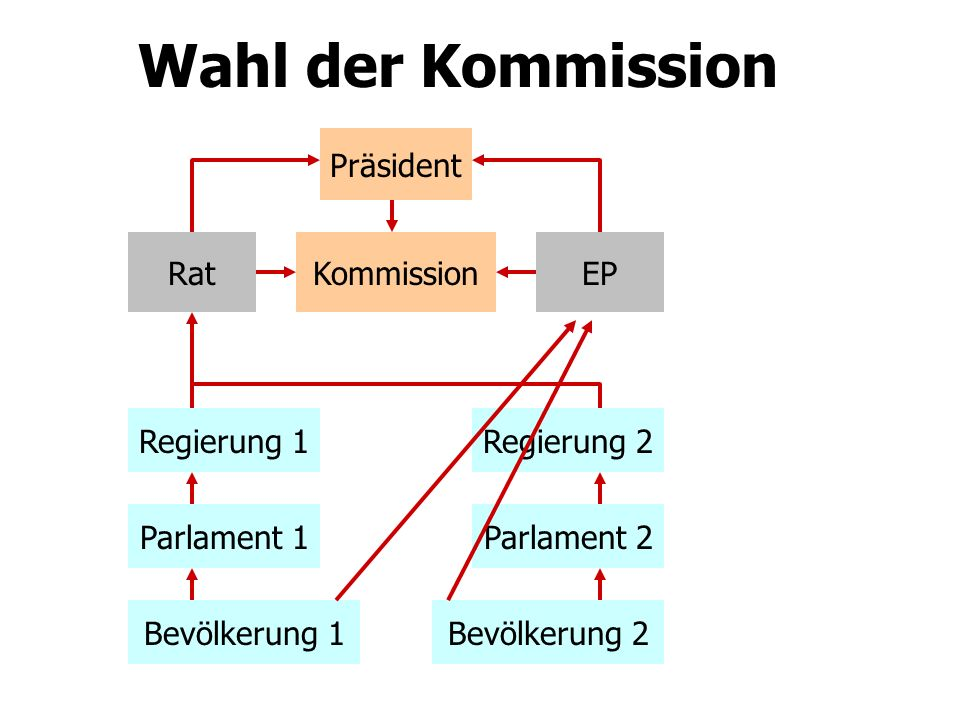Wahlbeteiligung Europawahl Wahlbeteiligung EP 40 45 50 55 60 65 70 19791984198919941999 D EU D 2004