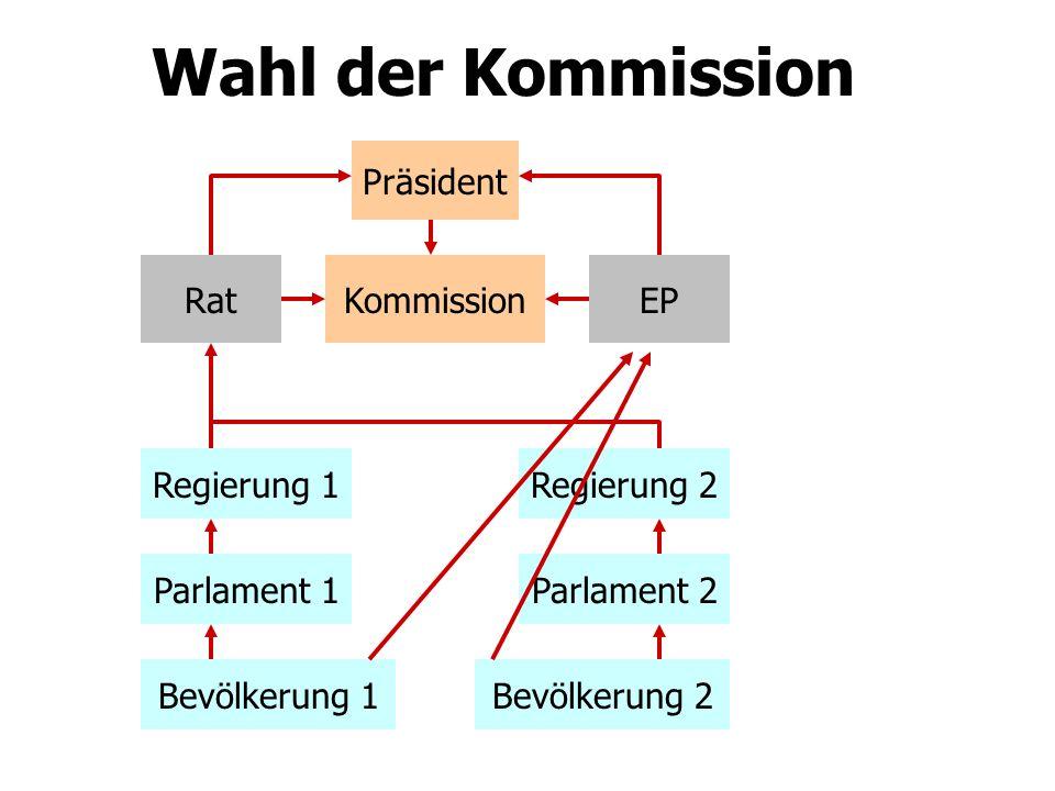 Wahl der Kommission RatEP Präsident Kommission Bevölkerung 1Bevölkerung 2 Regierung 1Regierung 2 Parlament 1Parlament 2