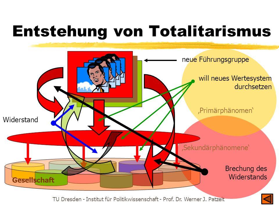 TU Dresden - Institut für Politikwissenschaft - Prof. Dr. Werner J. Patzelt Gesellschaft Entstehung von Totalitarismus neue Führungsgruppe Widerstand
