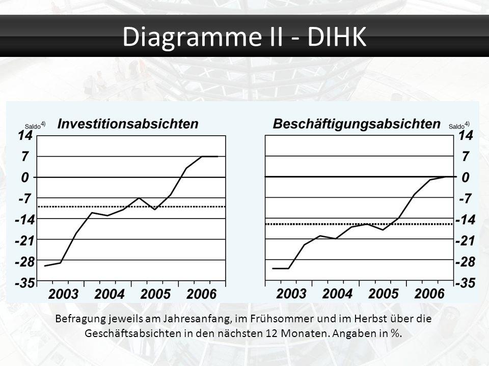 Diagramme II - DIHK Befragung jeweils am Jahresanfang, im Frühsommer und im Herbst über die Geschäftsabsichten in den nächsten 12 Monaten. Angaben in