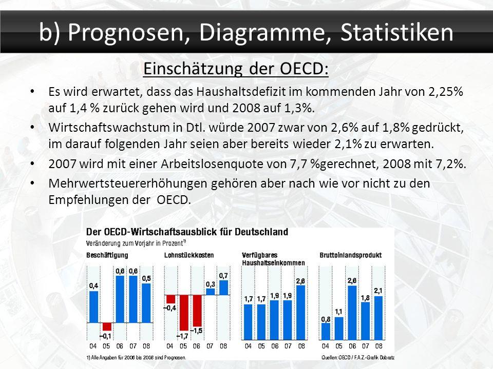 Einschätzung der OECD: Es wird erwartet, dass das Haushaltsdefizit im kommenden Jahr von 2,25% auf 1,4 % zurück gehen wird und 2008 auf 1,3%. Wirtscha