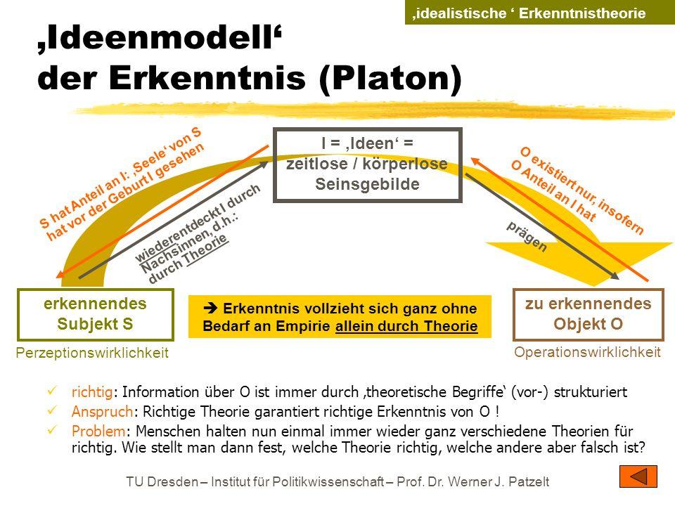 TU Dresden – Institut für Politikwissenschaft – Prof. Dr. Werner J. Patzelt Ideenmodell der Erkenntnis (Platon) richtig: Information über O ist immer