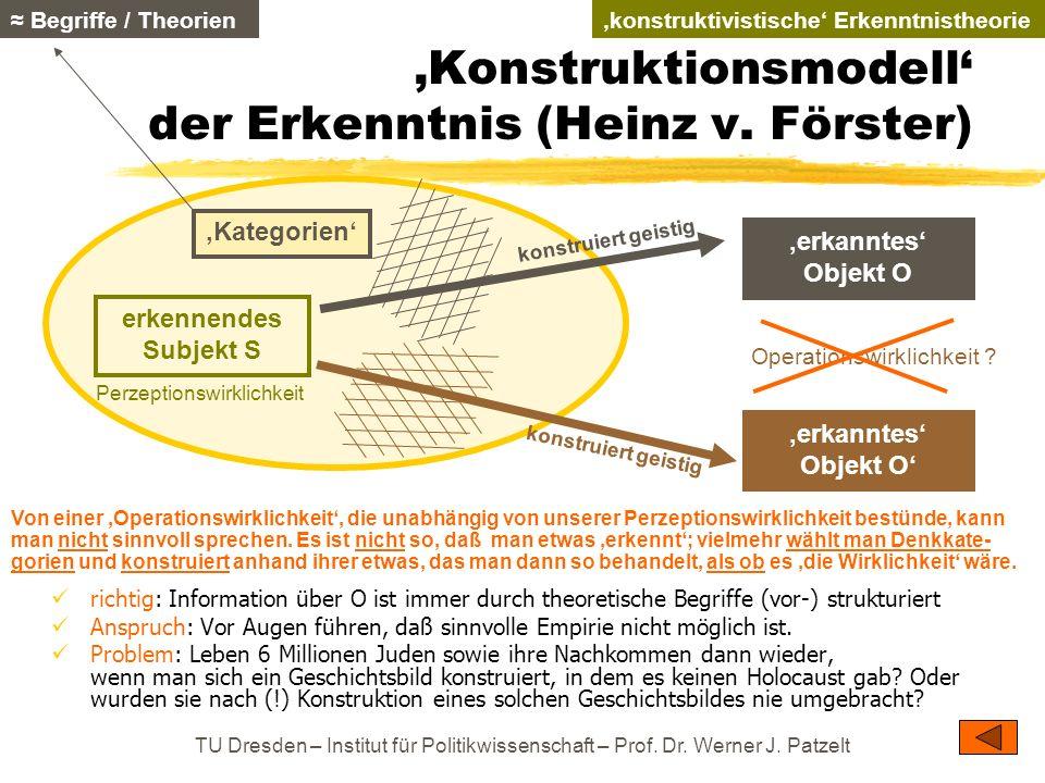 TU Dresden – Institut für Politikwissenschaft – Prof. Dr. Werner J. Patzelt Konstruktionsmodell der Erkenntnis (Heinz v. Förster) richtig: Information