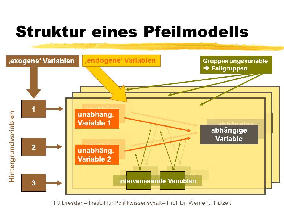 TU Dresden – Institut für Politikwissenschaft – Prof. Dr. Werner J. Patzelt abhängige Variable unabhäng. Variable 1 unabhäng. Variable 2 intervenieren