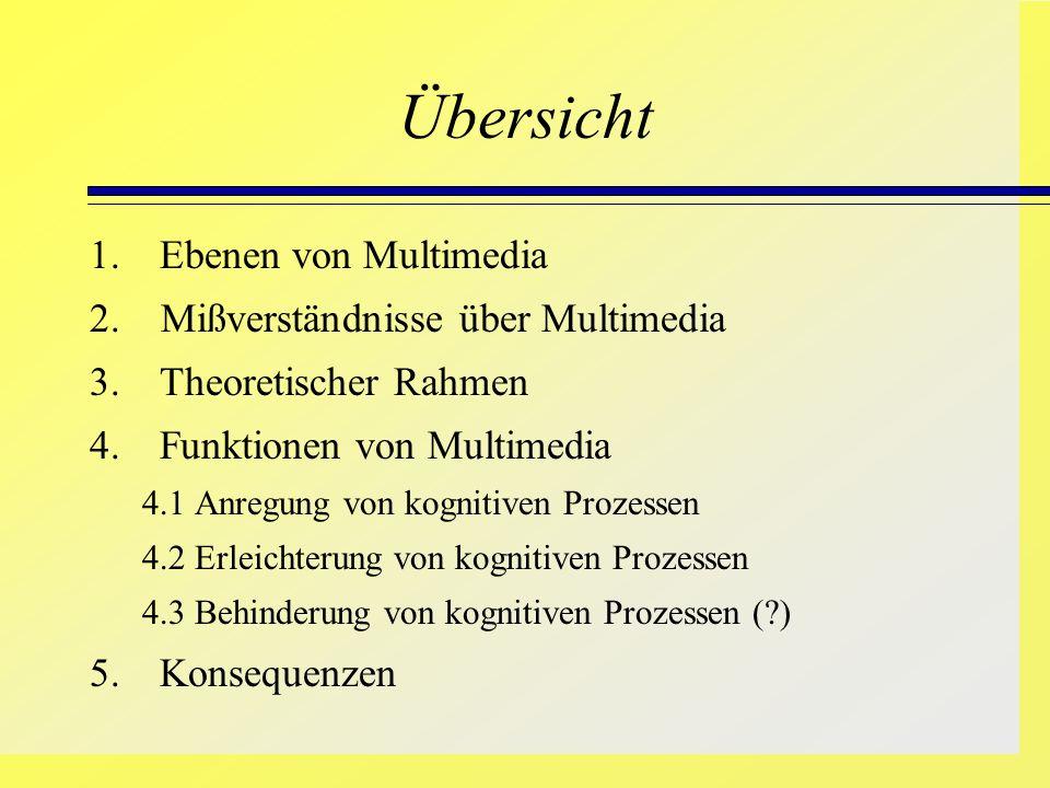 Übersicht 1.Ebenen von Multimedia 2. Mißverständnisse über Multimedia 3. Theoretischer Rahmen 4. Funktionen von Multimedia 4.1 Anregung von kognitiven