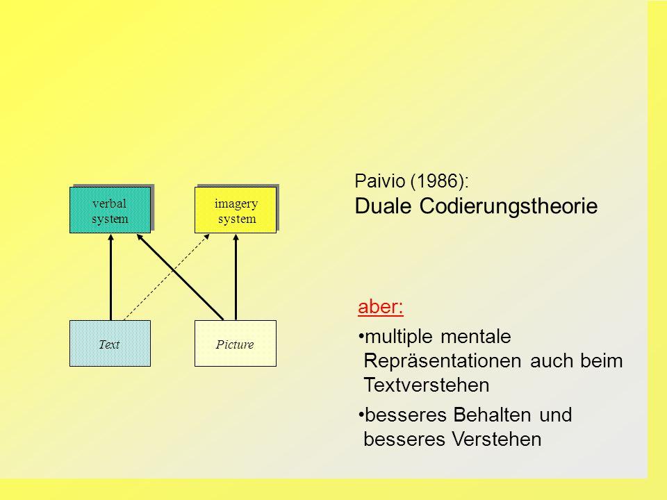 Text Picture verbal system imagery system aber: multiple mentale Repräsentationen auch beim Textverstehen besseres Behalten und besseres Verstehen Pai