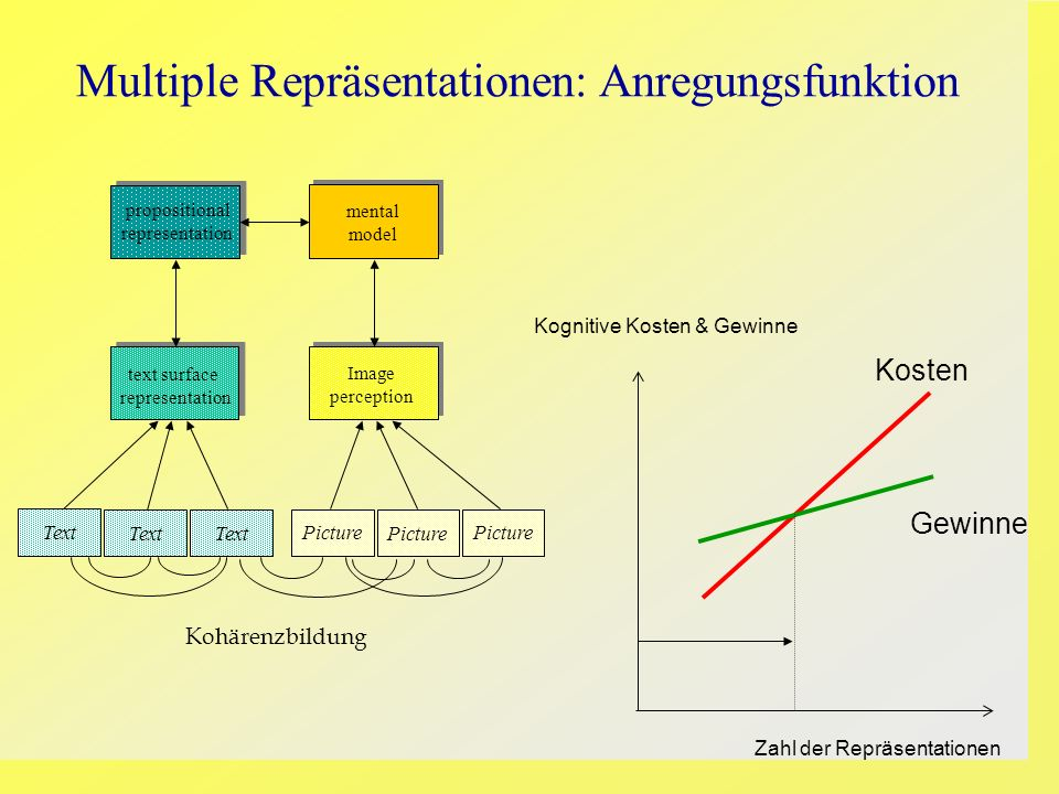 Picture mental model propositional representation text surface representation Image perception Text Picture Kognitive Kosten & Gewinne Zahl der Repräs