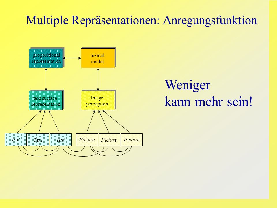 Picture mental model propositional representation text surface representation Image perception Text Picture Multiple Repräsentationen: Anregungsfunkti