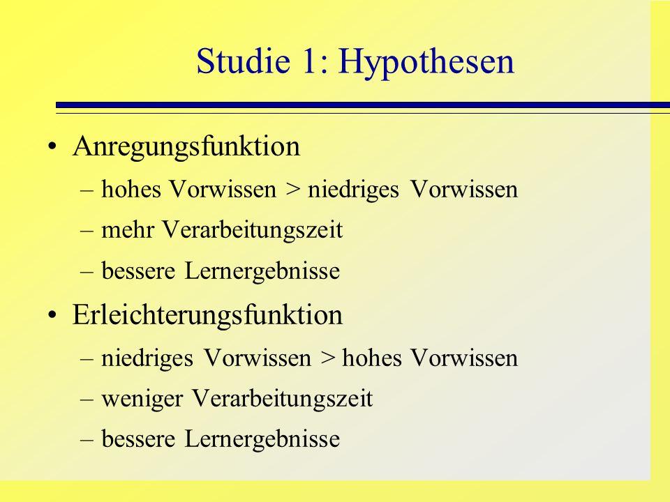 Studie 1: Hypothesen Anregungsfunktion –hohes Vorwissen > niedriges Vorwissen –mehr Verarbeitungszeit –bessere Lernergebnisse Erleichterungsfunktion –