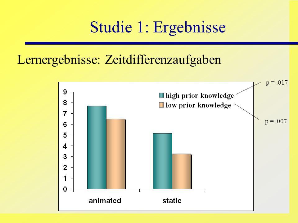 Studie 1: Ergebnisse Lernergebnisse: Zeitdifferenzaufgaben p =.017 p =.007