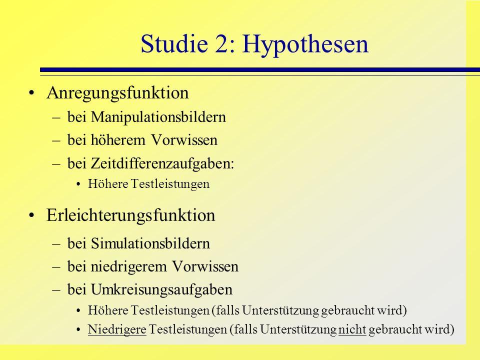 Studie 2: Hypothesen Anregungsfunktion –bei Manipulationsbildern –bei höherem Vorwissen –bei Zeitdifferenzaufgaben: Höhere Testleistungen Erleichterun
