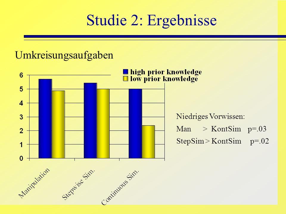 Studie 2: Ergebnisse Umkreisungsaufgaben Niedriges Vorwissen: Man > KontSim p=.03 StepSim > KontSim p=.02
