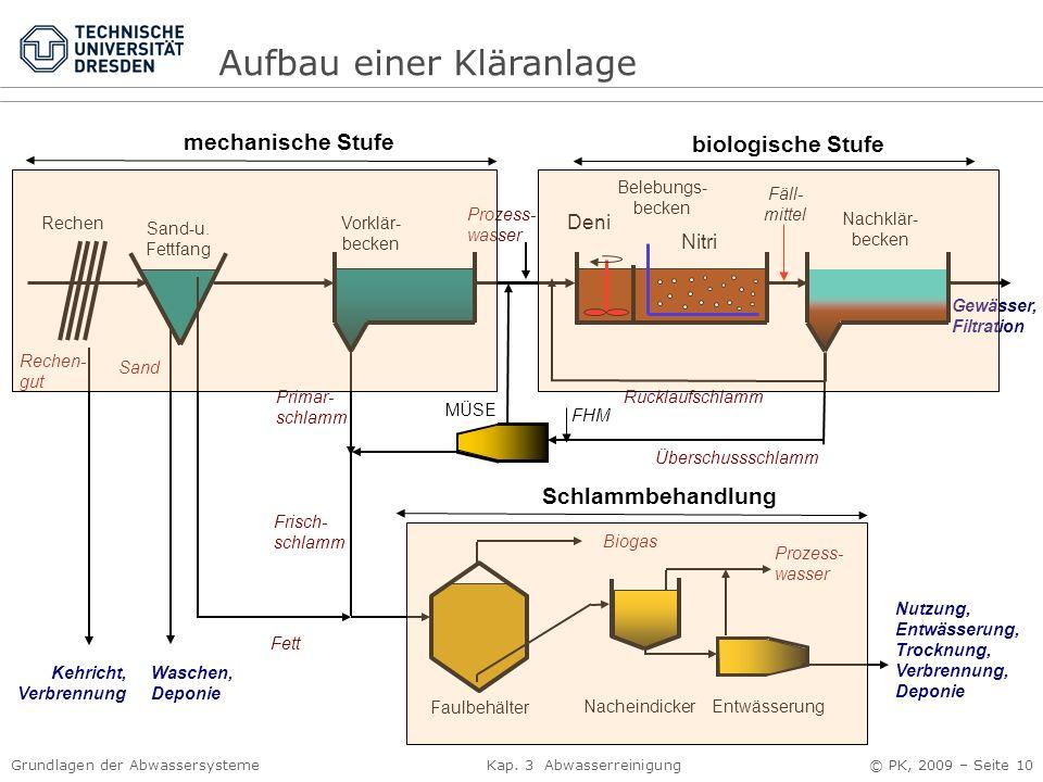 Grundlagen der Abwassersysteme Kap. 3 Abwasserreinigung © PK, 2009 – Seite 10 Rechen Sand-u. Fettfang Vorklär- becken Belebungs- becken Nachklär- beck