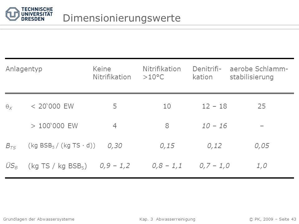 Grundlagen der Abwassersysteme Kap. 3 Abwasserreinigung © PK, 2009 – Seite 43 AnlagentypKeine Nitrifikation Nitrifikation >10°C Denitrifi- kation aero