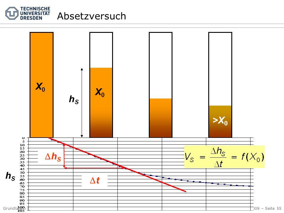 Grundlagen der Abwassersysteme Kap. 3 Abwasserreinigung © PK, 2009 – Seite 55 X0X0 X0X0 >X 0 h S t hShS hShS Absetzversuch