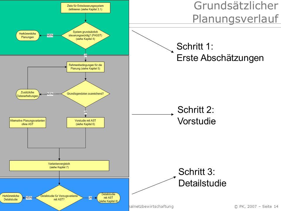 Abwasserentsorgung I, Siedlungshydrologie Kap. 4 Kanalnetzbewirtschaftung © PK, 2007 – Seite 14 Grundsätzlicher Planungsverlauf Schritt 1: Erste Absch