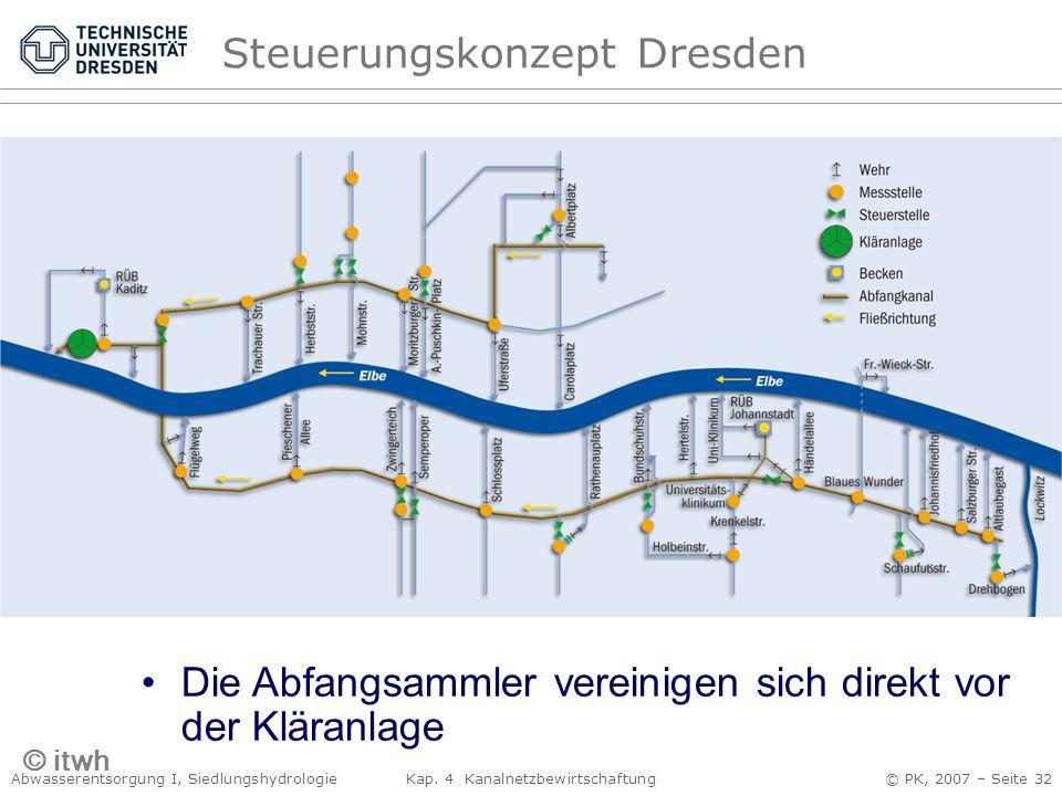 Abwasserentsorgung I, Siedlungshydrologie Kap. 4 Kanalnetzbewirtschaftung © PK, 2007 – Seite 32 Die Abfangsammler vereinigen sich direkt vor der Klära