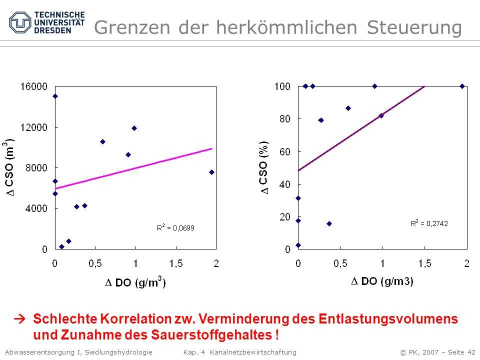 Abwasserentsorgung I, Siedlungshydrologie Kap. 4 Kanalnetzbewirtschaftung © PK, 2007 – Seite 42 Grenzen der herkömmlichen Steuerung Schlechte Korrelat