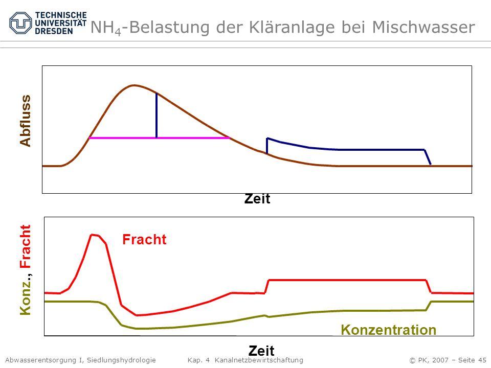 Abwasserentsorgung I, Siedlungshydrologie Kap. 4 Kanalnetzbewirtschaftung © PK, 2007 – Seite 45 Zeit Konz., Fracht Fracht Konzentration Zeit Abfluss N