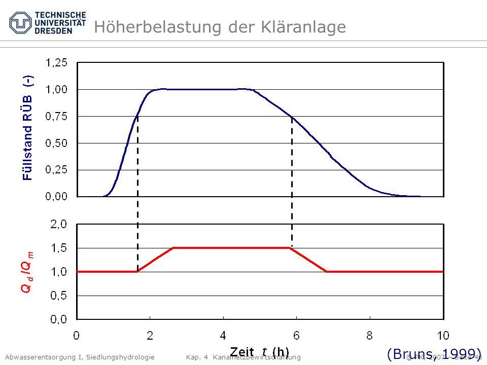 Abwasserentsorgung I, Siedlungshydrologie Kap. 4 Kanalnetzbewirtschaftung © PK, 2007 – Seite 46 Höherbelastung der Kläranlage (Bruns, 1999)