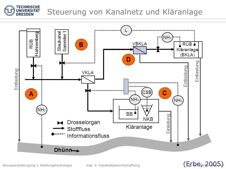Abwasserentsorgung I, Siedlungshydrologie Kap. 4 Kanalnetzbewirtschaftung © PK, 2007 – Seite 47 Drosselorgan Stofffluss Informationsfluss Dhünn VKLA R