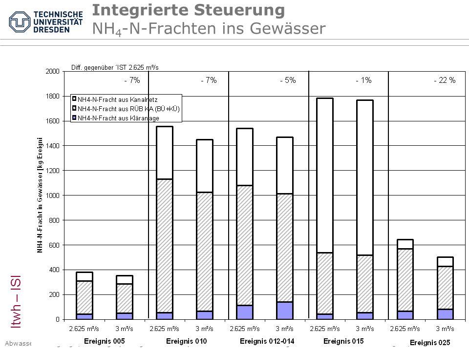 Abwasserentsorgung I, Siedlungshydrologie Kap. 4 Kanalnetzbewirtschaftung © PK, 2007 – Seite 53 Integrierte Steuerung NH 4 -N-Frachten ins Gewässer It