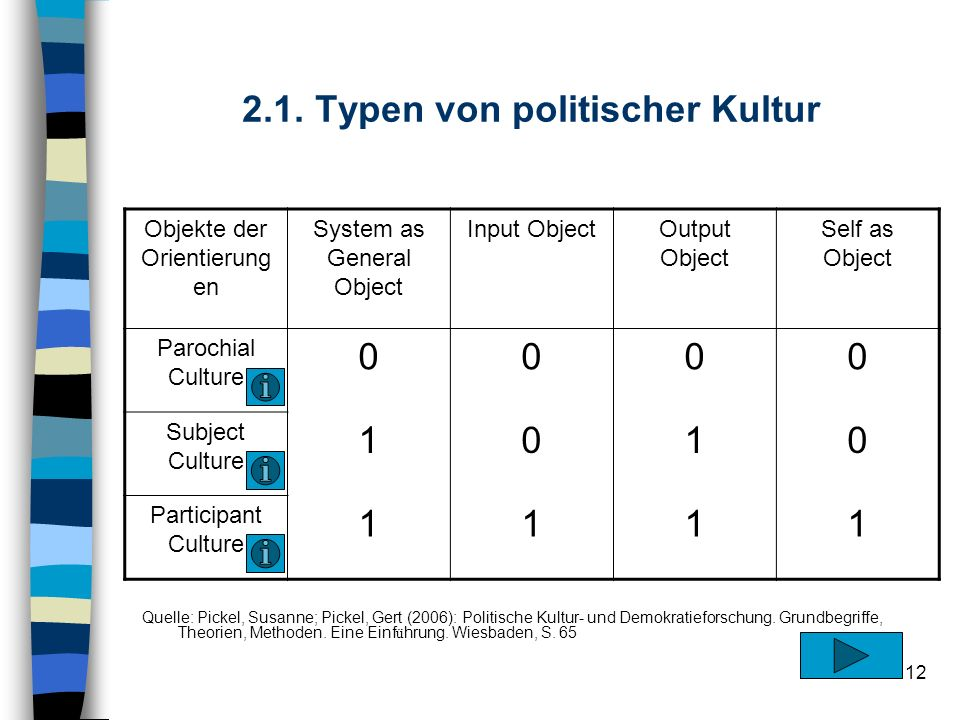 12 2.1. Typen von politischer Kultur Objekte der Orientierung en System as General Object Input ObjectOutput Object Self as Object Parochial Culture 0