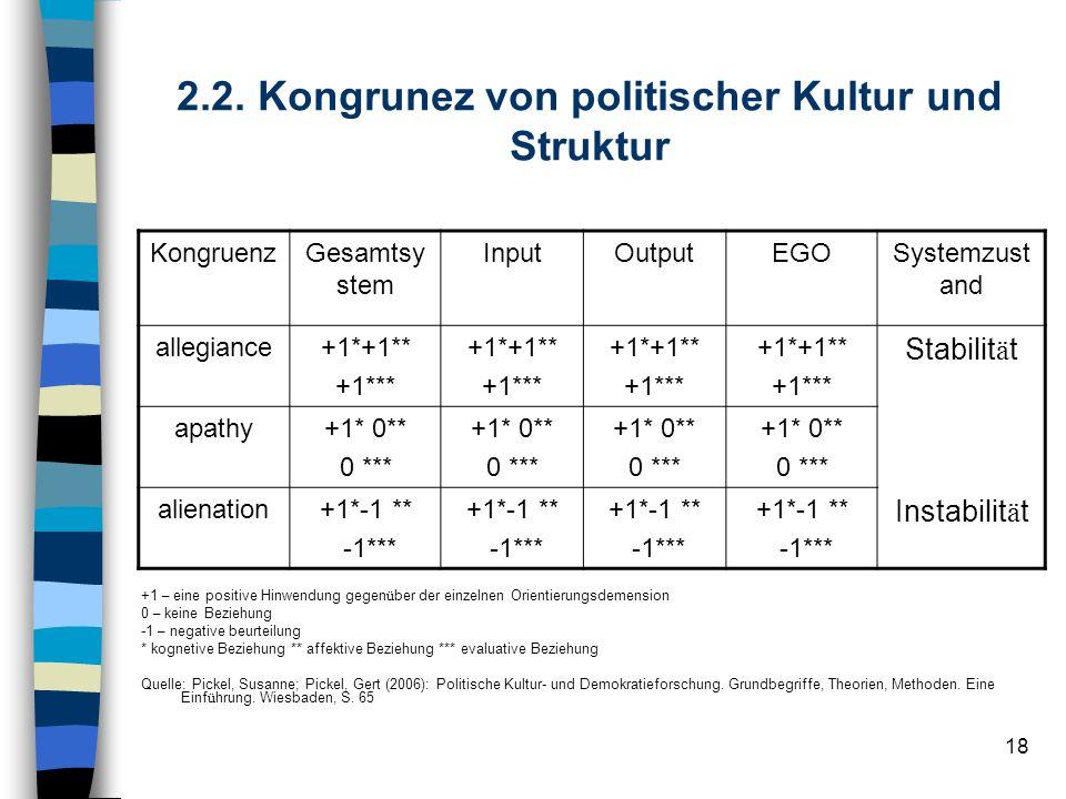 18 2.2. Kongrunez von politischer Kultur und Struktur KongruenzGesamtsy stem InputOutputEGOSystemzust and allegiance+1*+1** +1*** +1*+1** +1*** +1*+1*