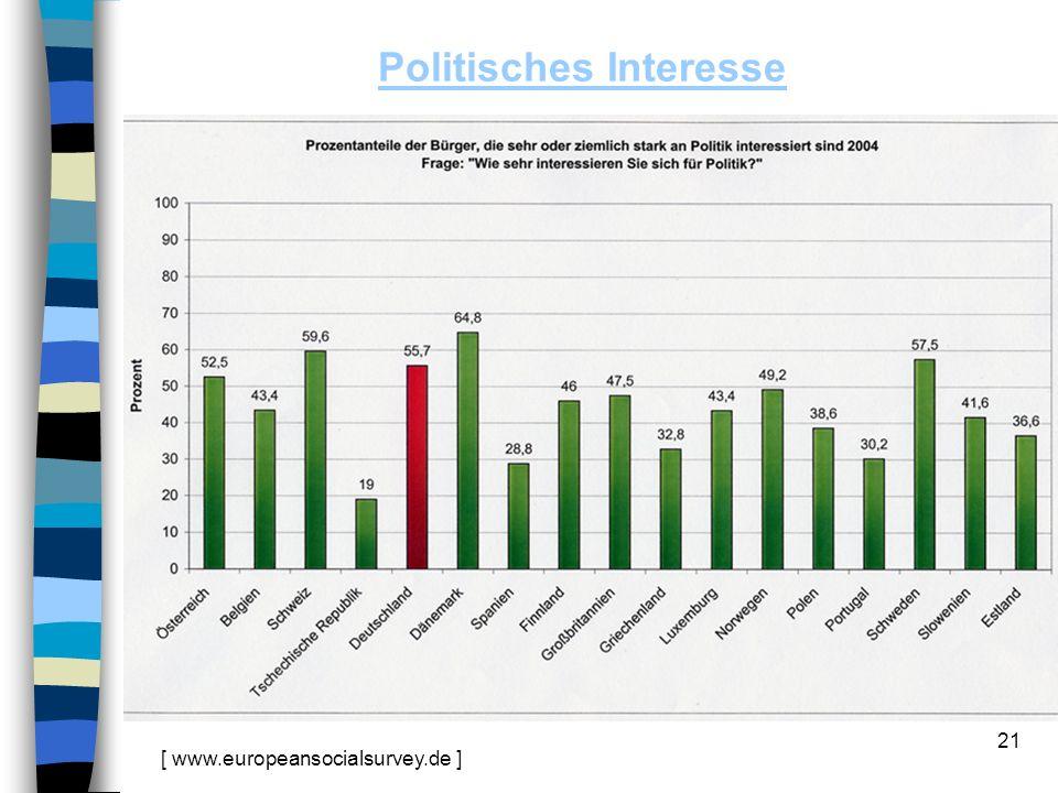 21 Politisches Interesse [ www.europeansocialsurvey.de ]
