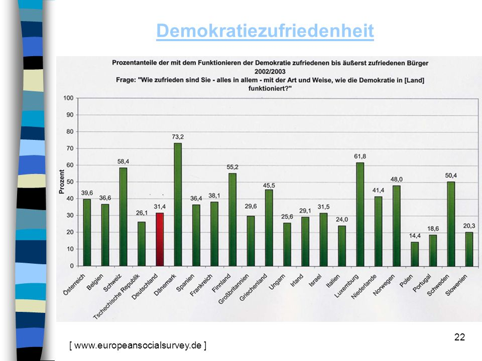 22 Demokratiezufriedenheit [ www.europeansocialsurvey.de ]