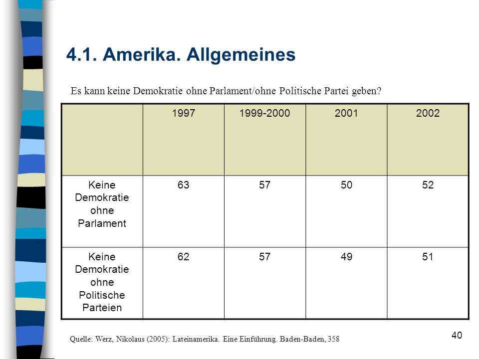 40 4.1. Amerika. Allgemeines 19971999-200020012002 Keine Demokratie ohne Parlament 63575052 Keine Demokratie ohne Politische Parteien 62574951 Quelle:
