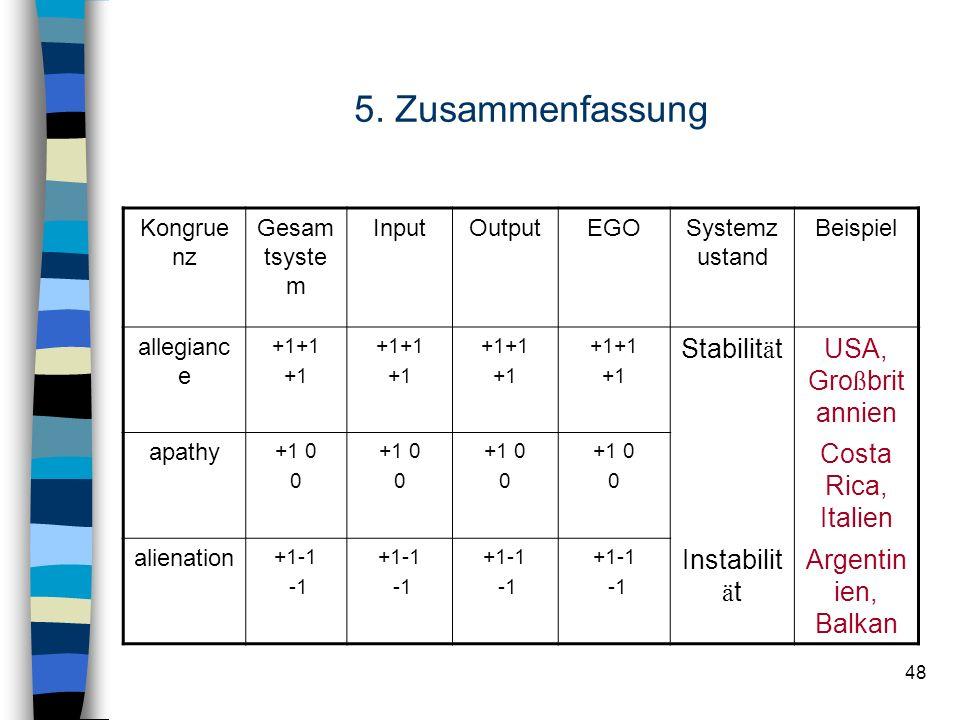 48 5. Zusammenfassung Kongrue nz Gesam tsyste m InputOutputEGOSystemz ustand Beispiel allegianc e +1+1 +1 +1+1 +1 +1+1 +1 +1+1 +1 Stabilit ä tUSA, Gro