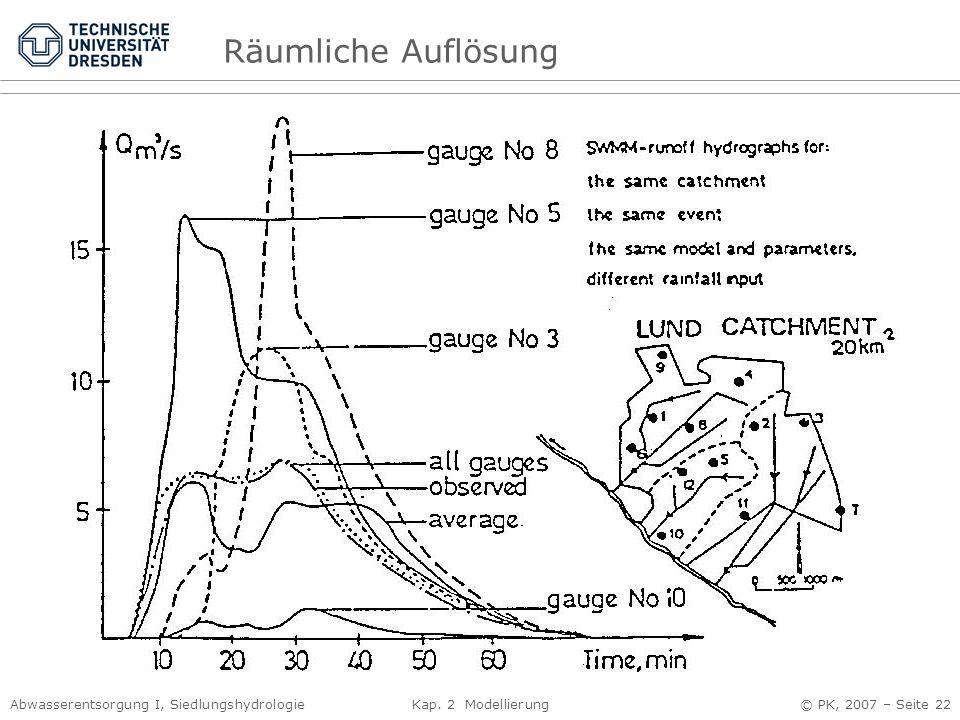 Abwasserentsorgung I, Siedlungshydrologie Kap. 2 Modellierung © PK, 2007 – Seite 22 Räumliche Auflösung