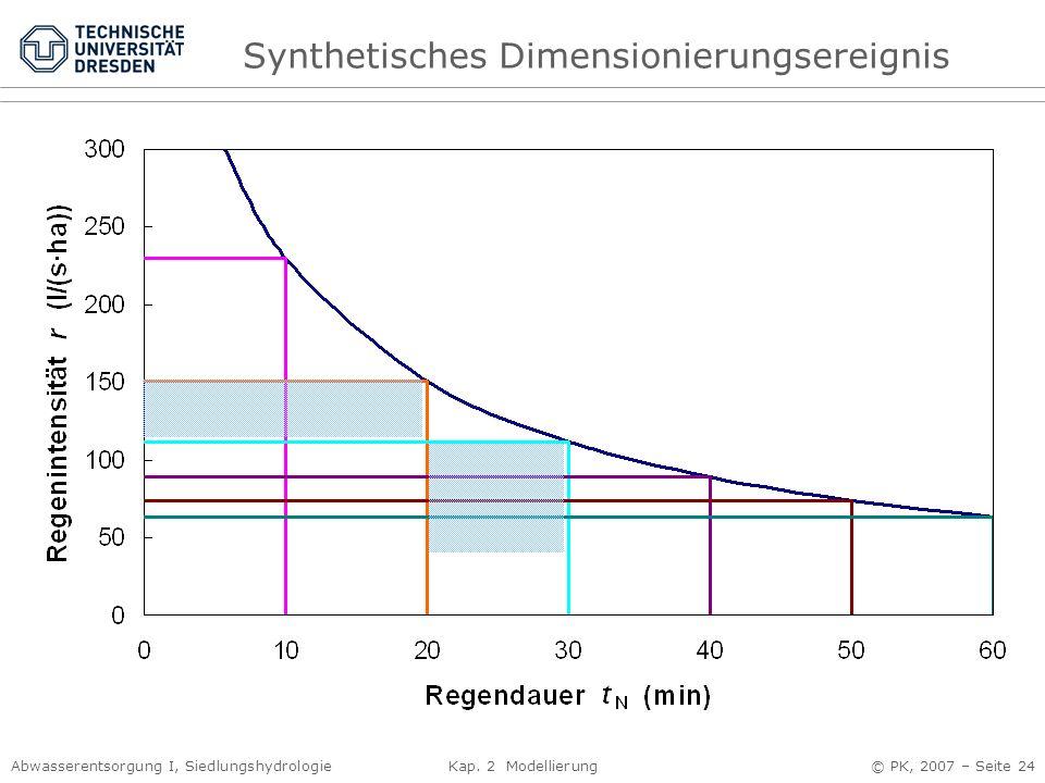 Abwasserentsorgung I, Siedlungshydrologie Kap. 2 Modellierung © PK, 2007 – Seite 24 Synthetisches Dimensionierungsereignis