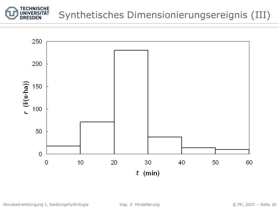Abwasserentsorgung I, Siedlungshydrologie Kap. 2 Modellierung © PK, 2007 – Seite 26 Synthetisches Dimensionierungsereignis (III)