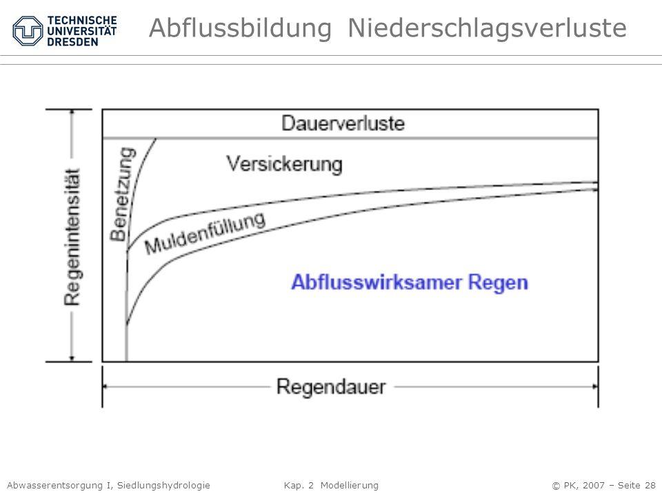 Abwasserentsorgung I, Siedlungshydrologie Kap. 2 Modellierung © PK, 2007 – Seite 28 AbflussbildungNiederschlagsverluste Benetzungsverluste Verdunstung