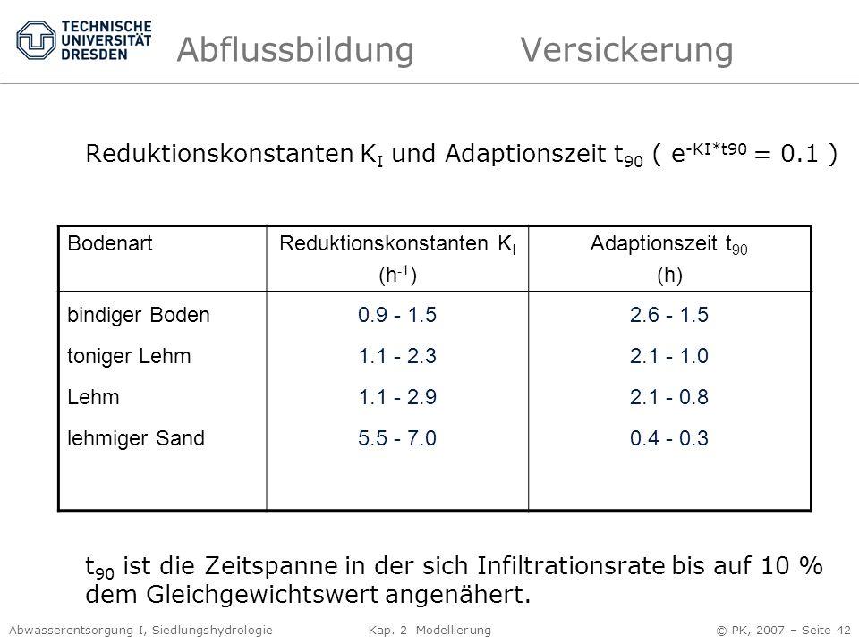 Abwasserentsorgung I, Siedlungshydrologie Kap. 2 Modellierung © PK, 2007 – Seite 42 AbflussbildungVersickerung Reduktionskonstanten K I und Adaptionsz