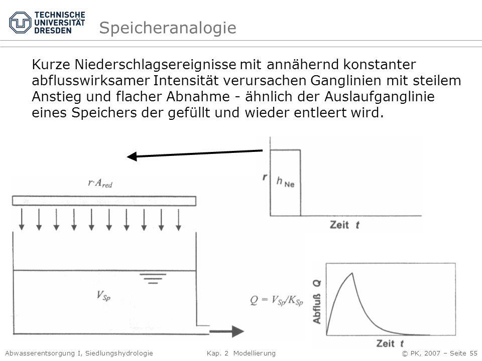Abwasserentsorgung I, Siedlungshydrologie Kap. 2 Modellierung © PK, 2007 – Seite 55 Speicheranalogie Kurze Niederschlagsereignisse mit annähernd konst