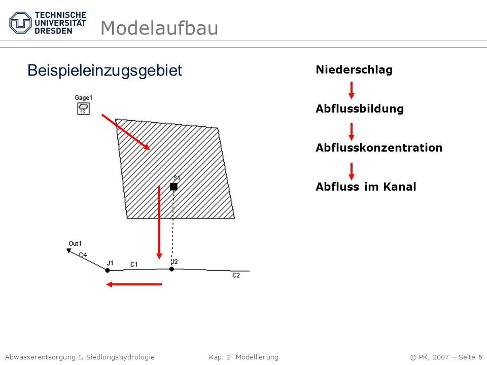 Abwasserentsorgung I, Siedlungshydrologie Kap. 2 Modellierung © PK, 2007 – Seite 6 Modelaufbau Niederschlag Abflussbildung Abflusskonzentration Abflus