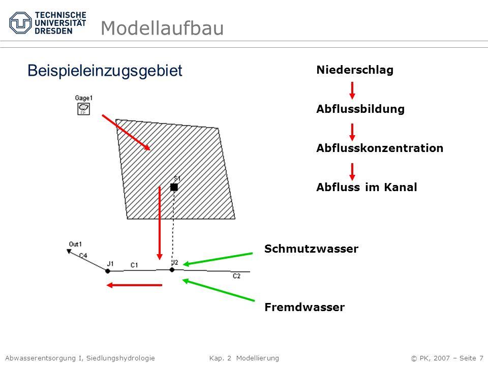 Abwasserentsorgung I, Siedlungshydrologie Kap. 2 Modellierung © PK, 2007 – Seite 7 Modellaufbau Niederschlag Abflussbildung Abflusskonzentration Abflu