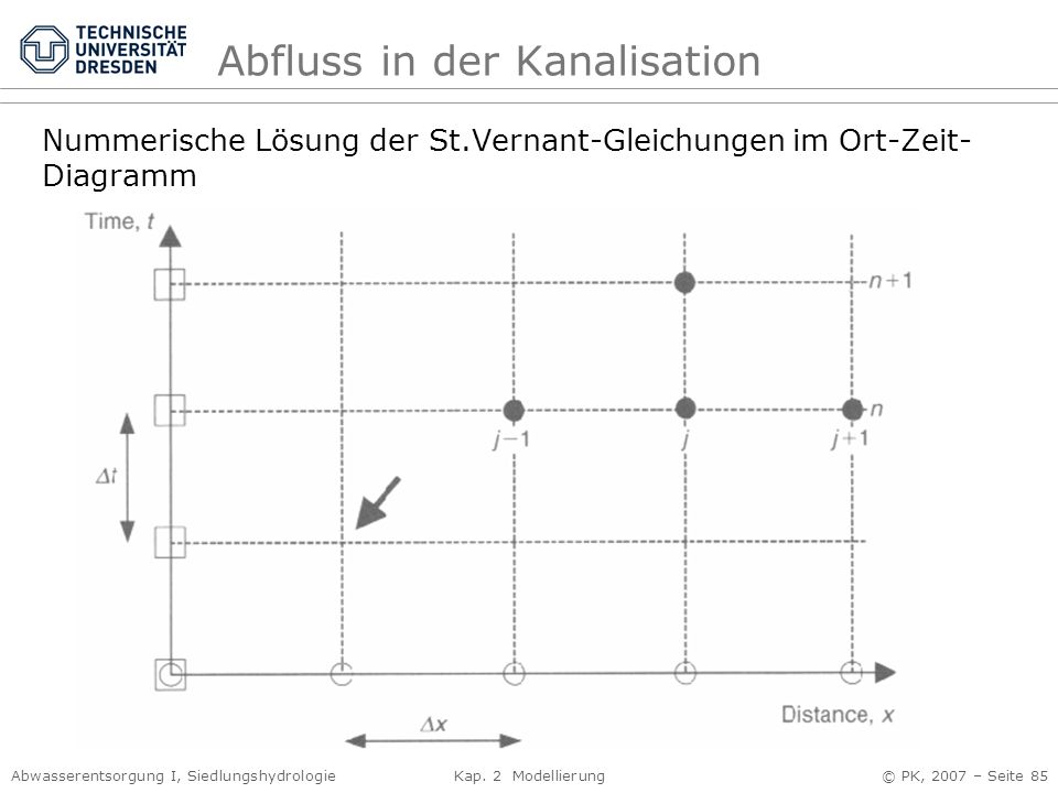 Abwasserentsorgung I, Siedlungshydrologie Kap. 2 Modellierung © PK, 2007 – Seite 85 Abfluss in der Kanalisation Nummerische Lösung der St.Vernant-Glei