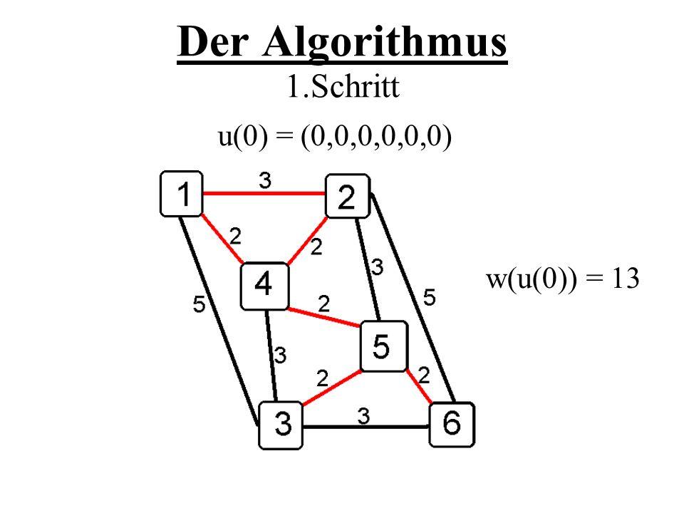 Der Algorithmus 1.Schritt u(0) = (0,0,0,0,0,0) w(u(0)) = 13
