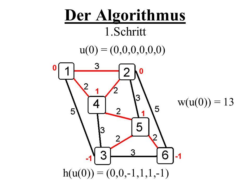 Der Algorithmus 1.Schritt u(0) = (0,0,0,0,0,0) w(u(0)) = 13 h(u(0)) = (0,0,-1,1,1,-1)