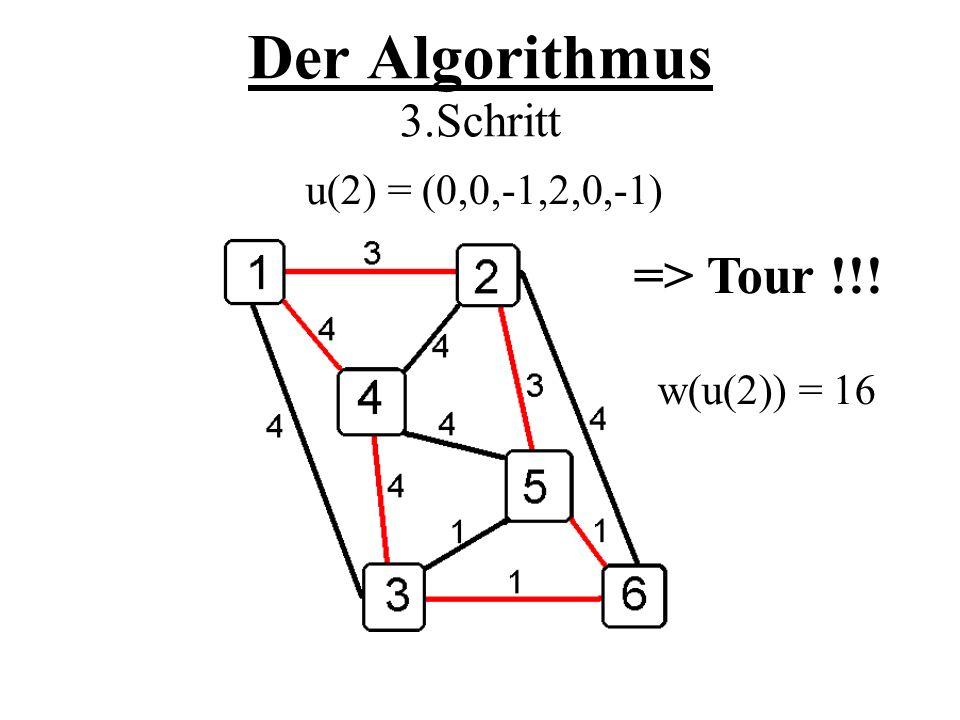 Der Algorithmus 3.Schritt => Tour !!! u(2) = (0,0,-1,2,0,-1) w(u(2)) = 16