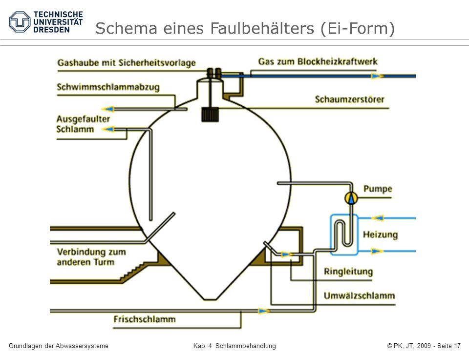 Grundlagen der AbwassersystemeKap. 4 Schlammbehandlung© PK, JT, 2009 - Seite 17 Schema eines Faulbehälters (Ei-Form)
