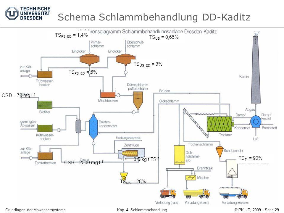 Grundlagen der AbwassersystemeKap. 4 Schlammbehandlung© PK, JT, 2009 - Seite 29 CSB = 70 mg l -1 TS ÜS_ED = 3% TS PS_ED = 6% TS MS = 28% TS Tr = 90% C