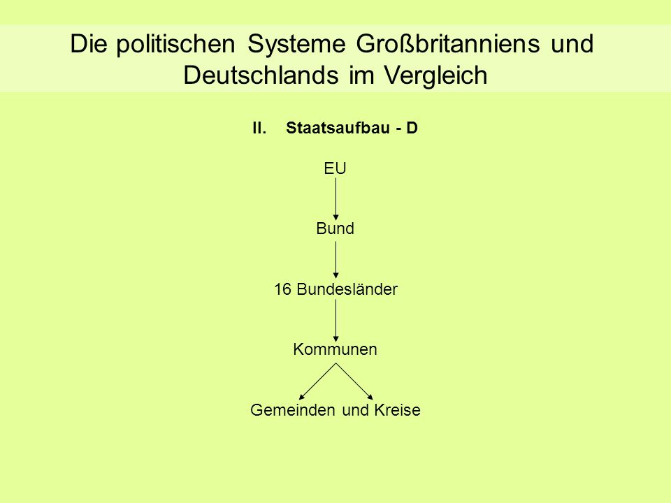 Die politischen Systeme Großbritanniens und Deutschlands im Vergleich II.Staatsaufbau - D EU Bund 16 Bundesländer Kommunen Gemeinden und Kreise Staats